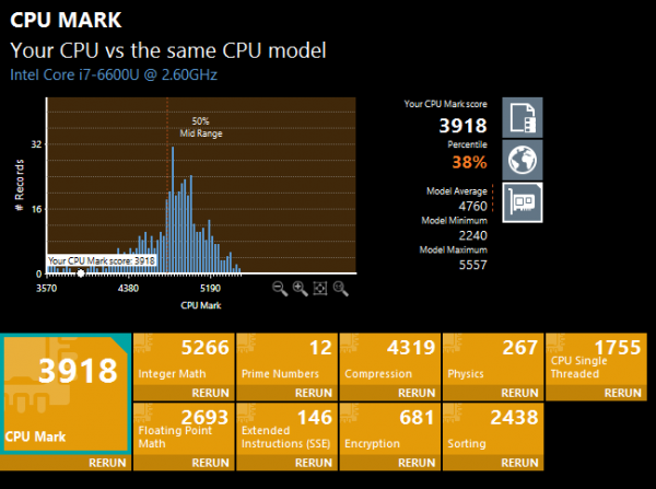 「PassMark PerfomanceTest 9.0」の「CPU Mark」結果。Core i7-6600Uの平均値よりも18%程度低いスコアとなりました ※クリックで拡大
