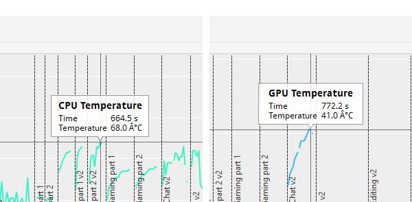「PCMark 8」実行時における、CPUとGPUの最大温度。温度はそれほど高くありませんが、CPUのクロック調整が影響している可能性があります