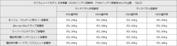パーツの組み合わせによる、本体重量の違い