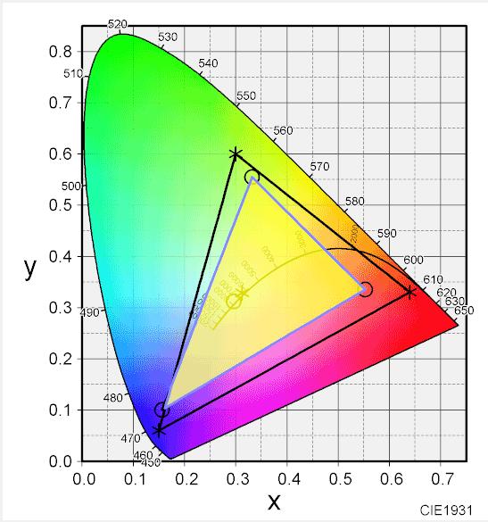 sRGBとの色域比較