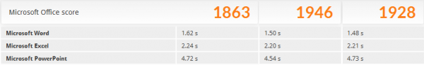 「PCMark 8」の「Microsoft Office score」
