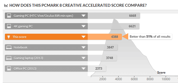 「PCMark 8」で計測されたPCのなかでは、上位47%以内の性能です