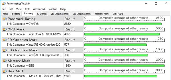 「PassMark PerfomanceTest 8.0」ベンチマーク結果