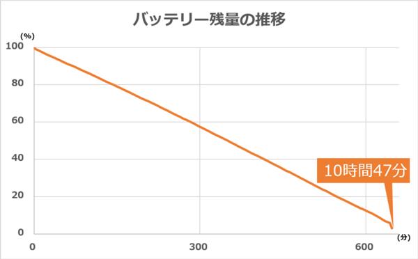 バッテリー駆動時間は実測で10時間12分という結果に