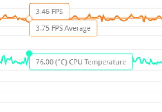 3DMarkストレステスト中のCPU最高温度