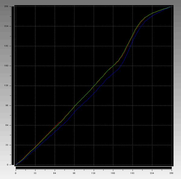 i1 Display Proによる2016年秋冬モデルのガンマ補正曲線