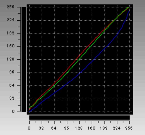 ガンマカーブ計測値