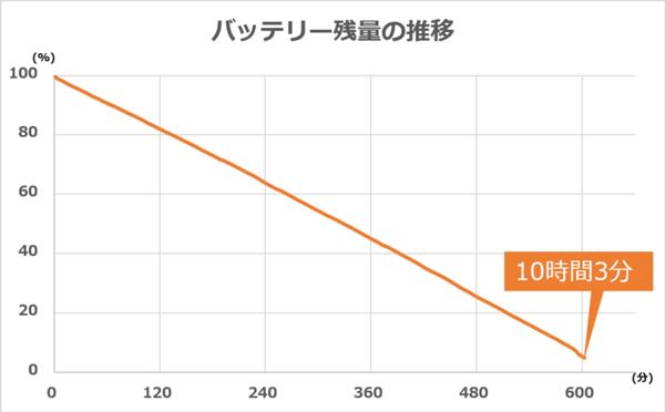 テスト時におけるバッテリー残量の推移