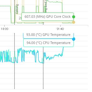 PCMark 10実行中のCPU/GPUの最大温度