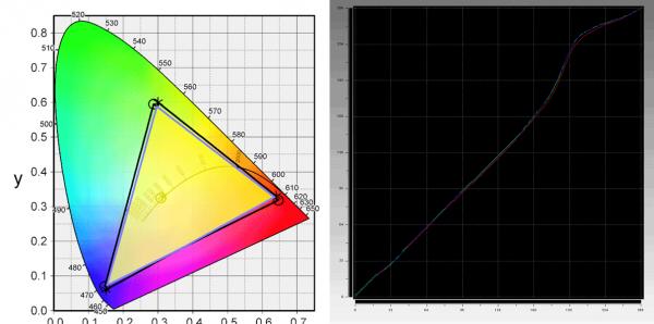 液晶ディスプレイの計測結果