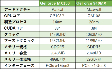 GeForce MX150とGeForce 940MXの違い