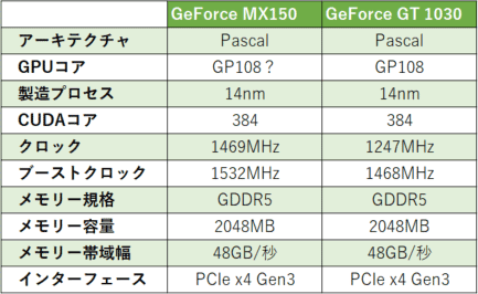 GeForce MX150とGeForce GT 1030のスペック
