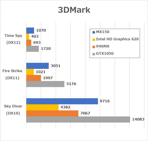 3DMarkベンチマーク結果