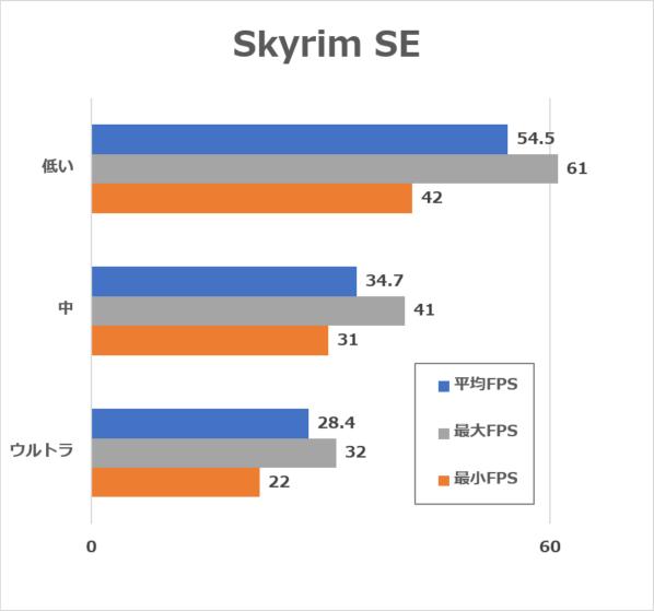 SkyrimSE