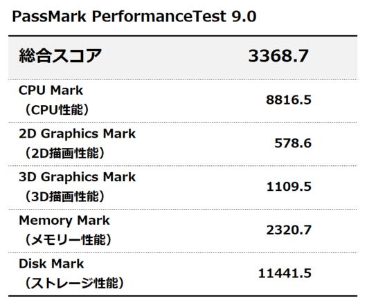 assMark PerfomanceTest 9.0