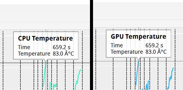 CPUとGPUの最大温度