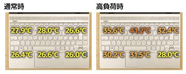 キーボード面の表面温度