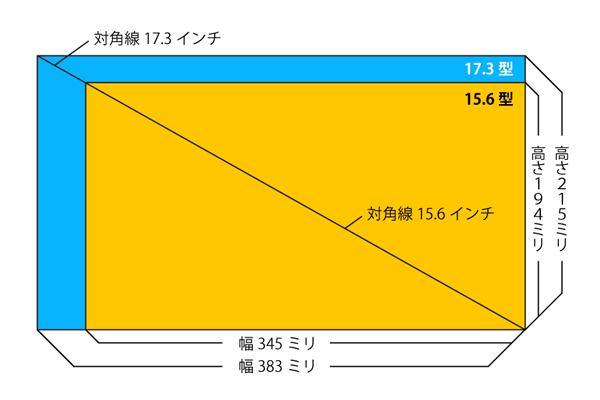 15.6型と17.3型の大きさ比較