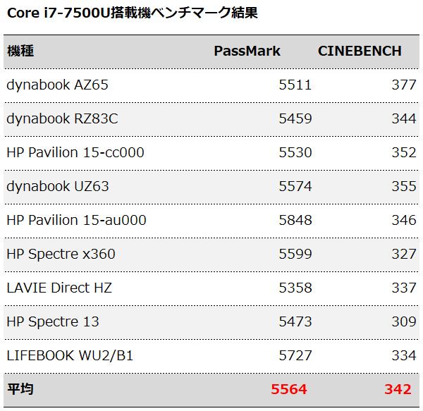 Core i7-7500Uのベンチマーク