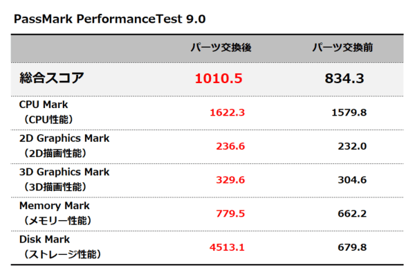 assMark PerformanceTest 9.0