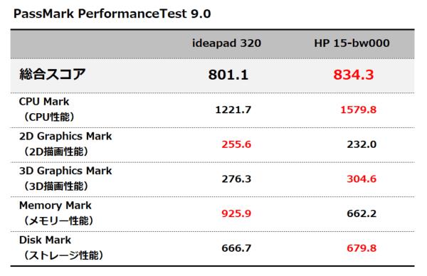 PassMark PerformanceText 9.0