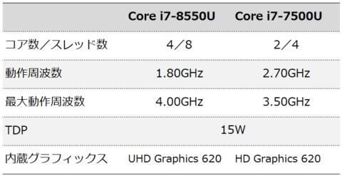 Core i7-8550UとCore i7-7500Uの違い