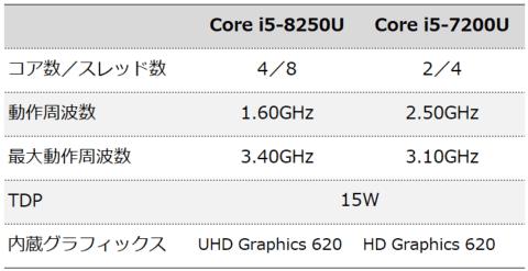 Core i5-8250UとCore i5-7200Uの違い