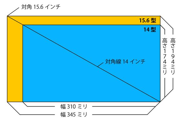 14型と15.6型の大きさの違い