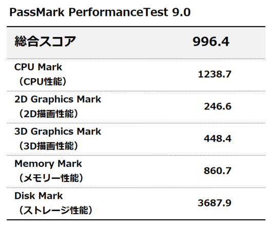 PassMark PerformanceTest9.0