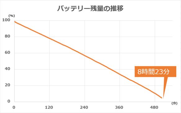 バッテリー残量の推移