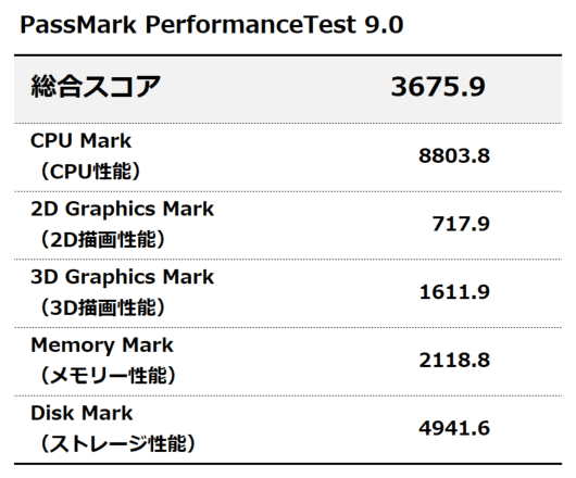 PassMark PerfomanceTest 9.0