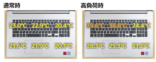 通常時(左)と高負荷時(右)における、キーボード面の表面温度