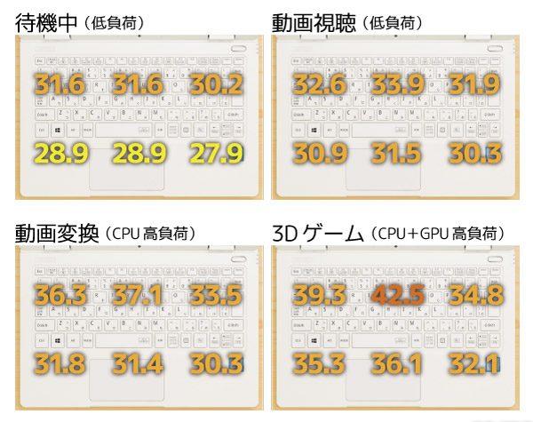Core i5-7Y54モデルのキーボード面の温度