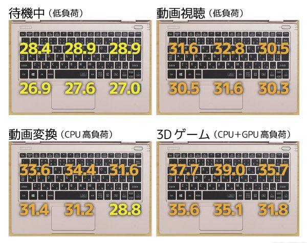 Core i7-7Y75モデルのキーボード面の温度