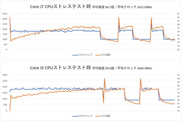 CPUストレステスト
