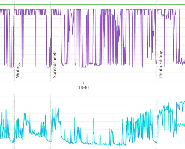 CPUクロックと温度