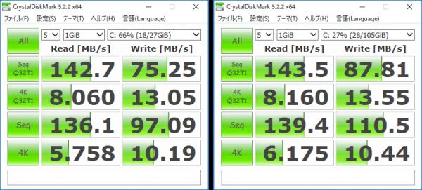 eMMCのアクセス速度