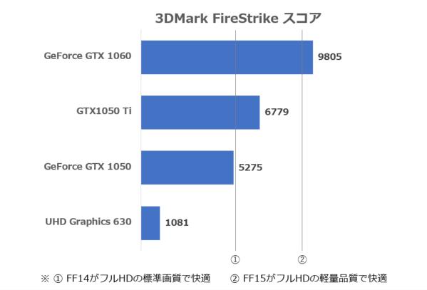 GPU性能差