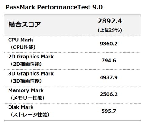 assmark PerformanceTest 9.0