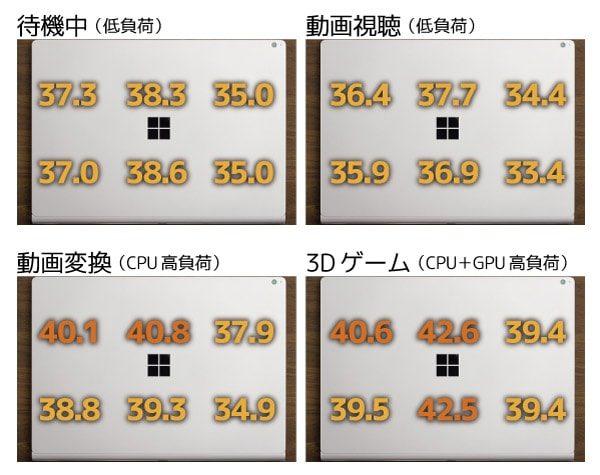 タブレット利用時の背面温度
