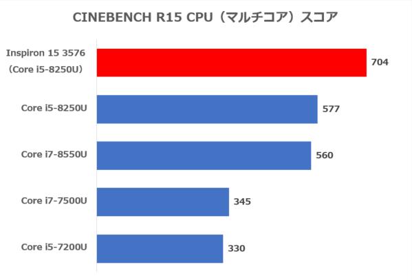 CINEBENCH R15