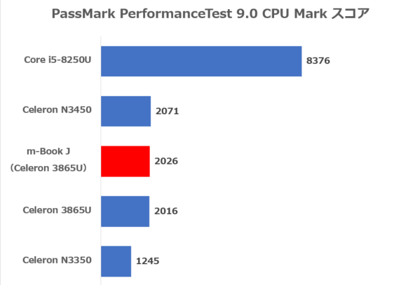 PassMark PerformanceTest 9.0