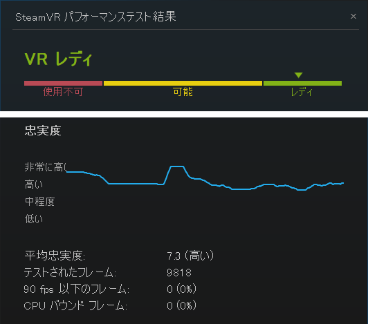 SteamVRパフォーマンステストの結果