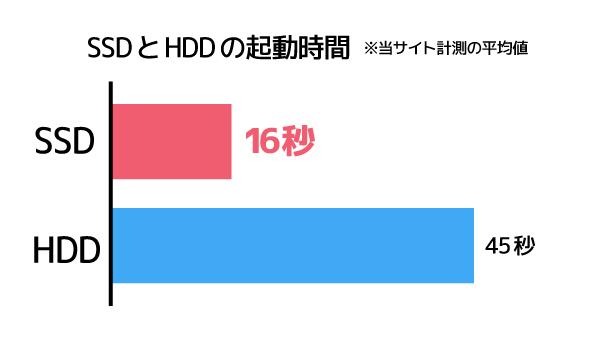 SSDとHDDの起動時間の血合い