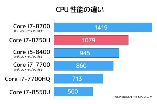 デスクトップPC並みの性能