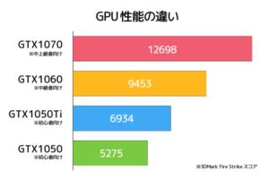 GPUの選び方