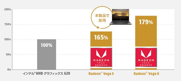 Radeon Vega 6/8の性能
