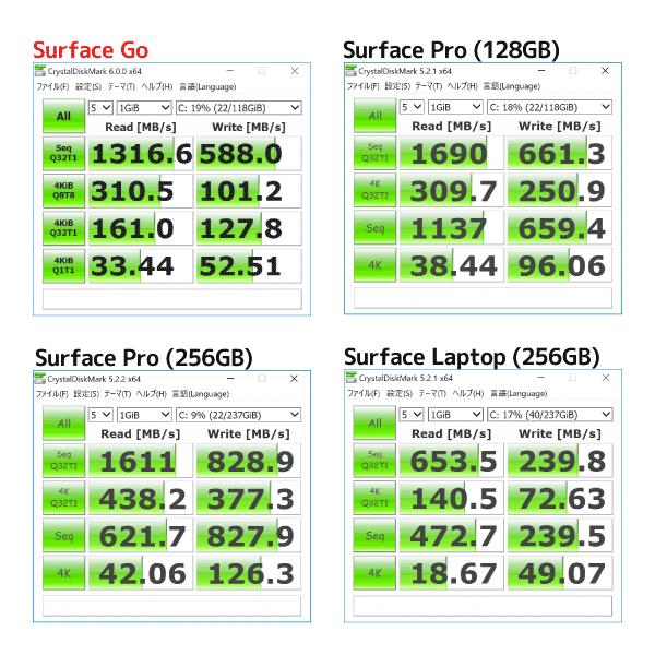 SurfaceシリーズのSSDアクセス速度計測結果