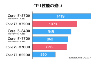 CPU性能比較