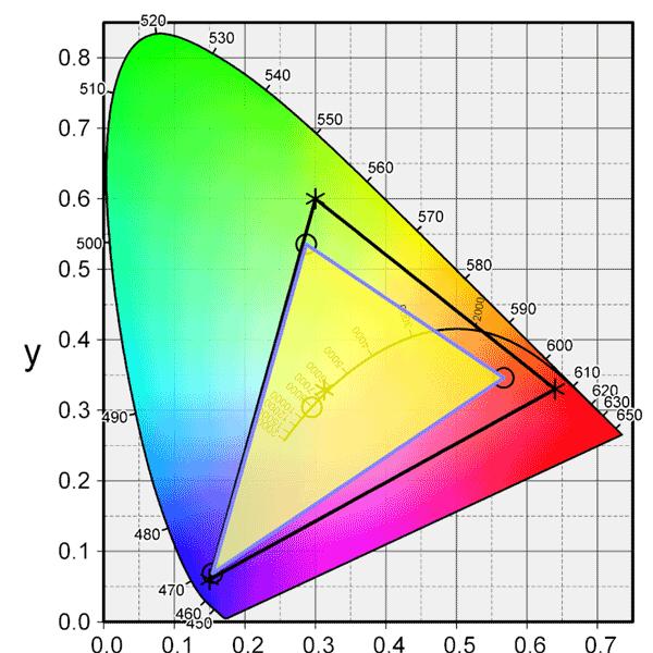 EW3270U sRGBカバー率